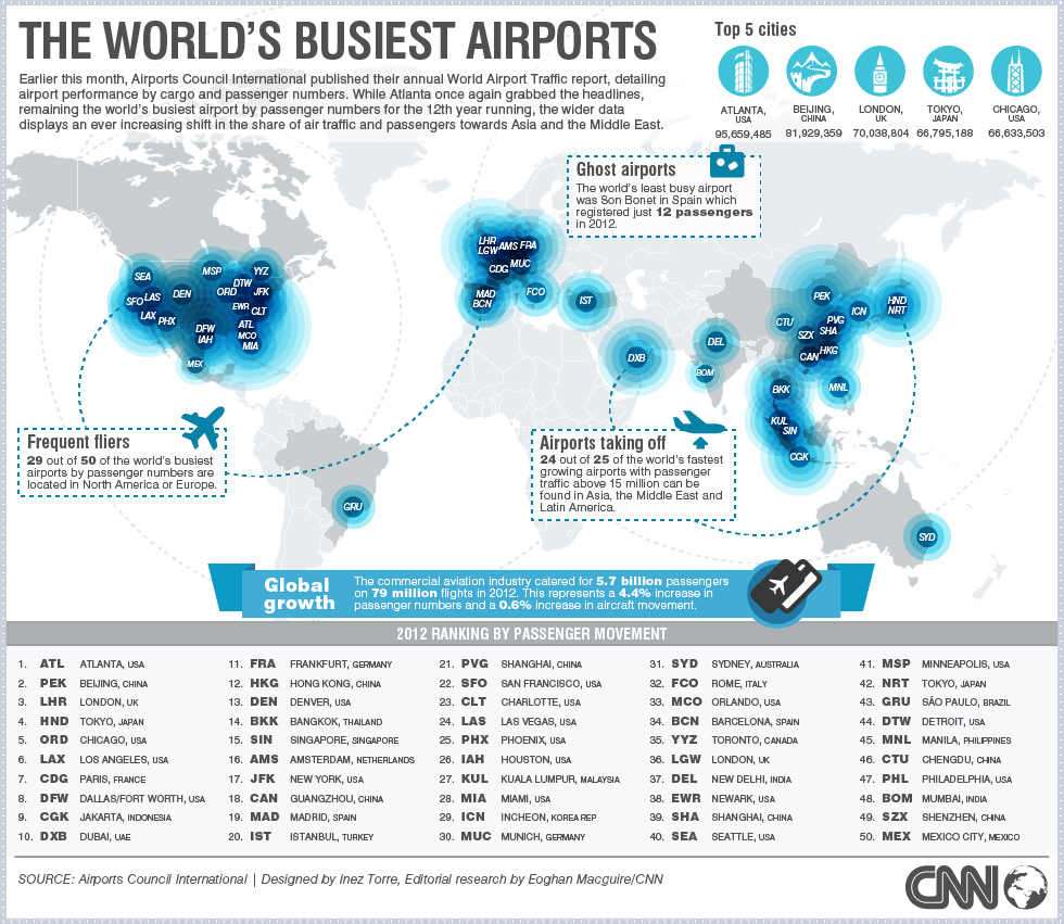 THE WORLDS BUSIEST AIRPORT