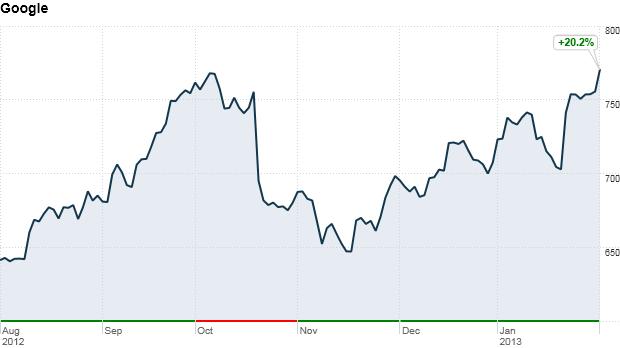 グーグル 株価