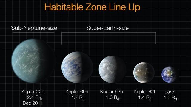 生命存在の可能性がある惑星、新たに3つ発見