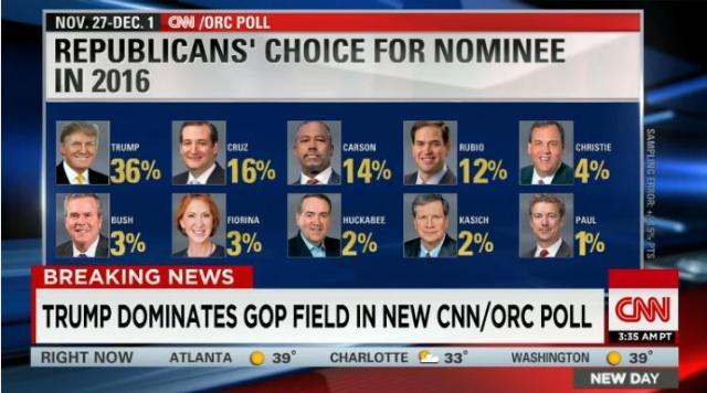 http://www.cnn.co.jp/storage/2015/12/05/768c43d35e5934396fe8d01ceeb6af3a/republican-nominee-us-cnn-poll.jpg