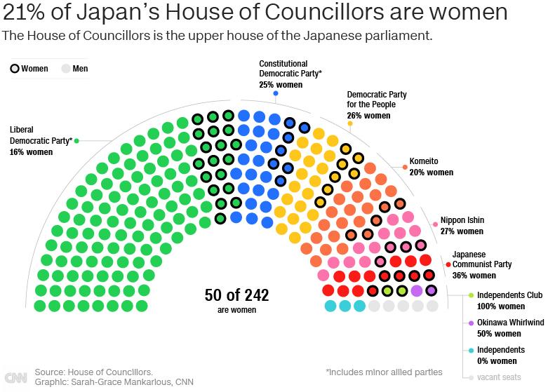 CNN.co.jp : 増える女性候補、男性多数の議会を変えるか 参院選