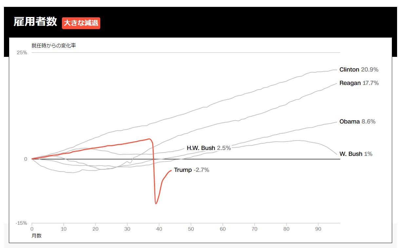 グラフ アメリカ 数 コロナ 推移 者 感染